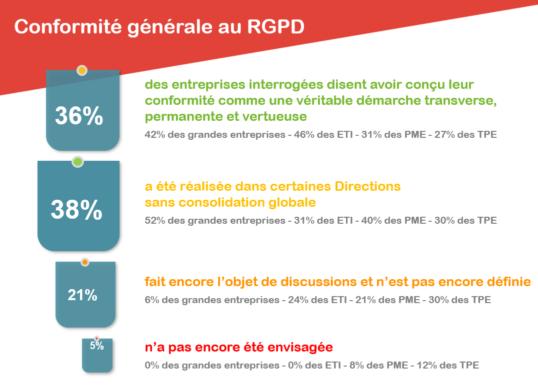 Quel est le niveau de conformité au RGPD Global des entreprises ? - Baromèetre interactif, Webcam RGPD