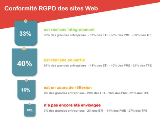 Quel est le niveau de conformité des sites web ? baromètre RGPD WebcamRGPD