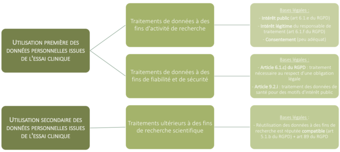 Données personnelles de santé : schéma du des principes exposés par le CEDP