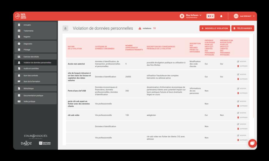 Gérez vos violations de données afin de vous assurer d'avoir pris les actions adéquates