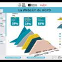 Découvrez le 1er baromètre interactif mesurant l'état d'avancement RGPD des entreprises