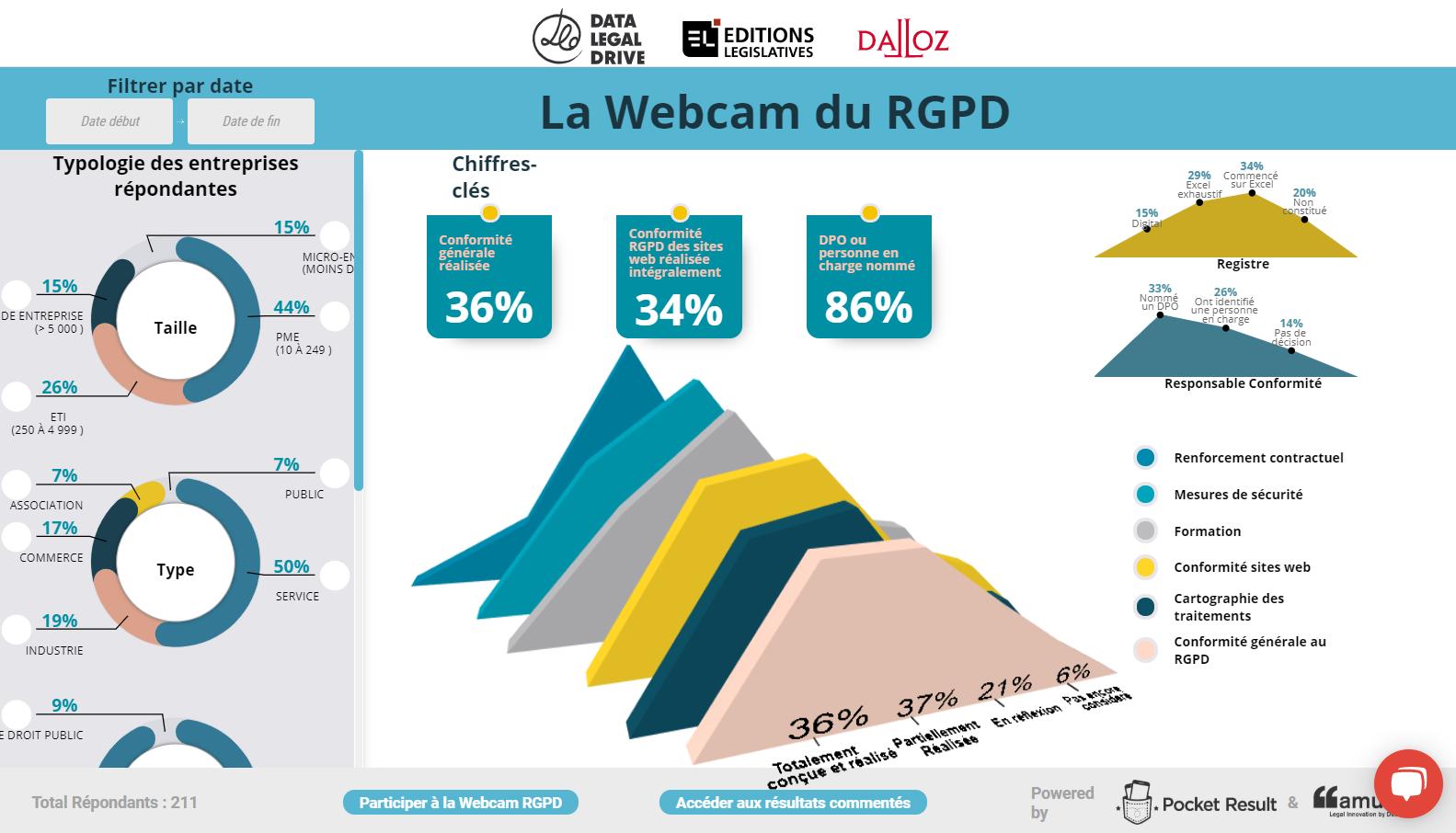 La Webcam du RGPD : le baromètre interactif de l'avancement du RGPD