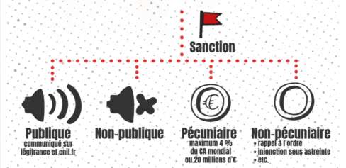 cnil-sanctions-type