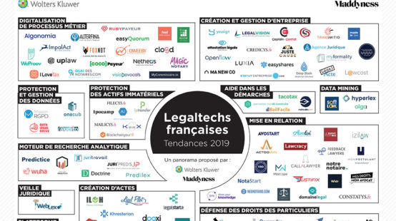Data Legal Drive dans le Panorama des Legal tech 2019