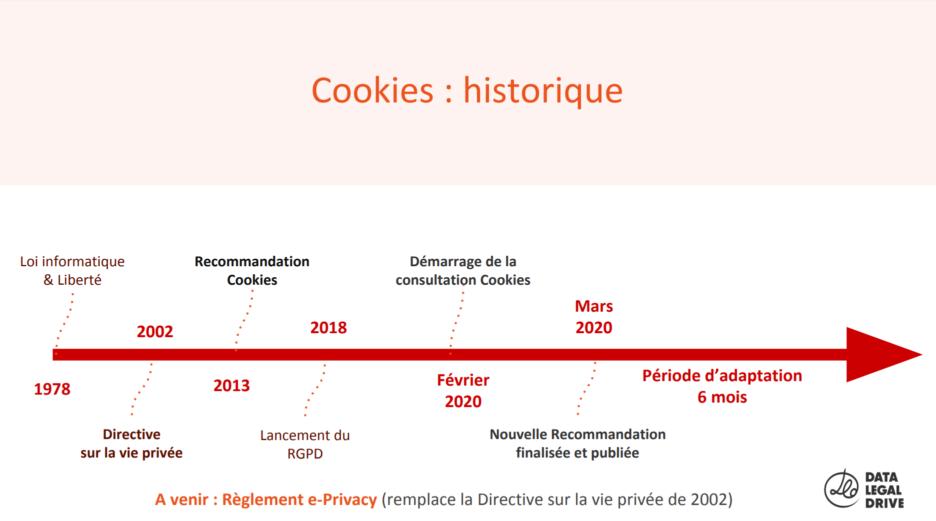 Histoire des reglementations cookies en France