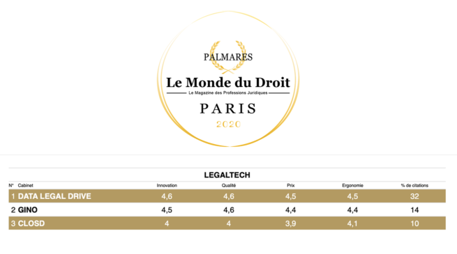 DATA LEGAL DRIVE remporte les palmarès du droit 2020