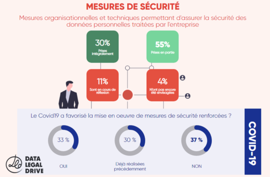 rgpd-enquete-2020-covid-mesure-securité2